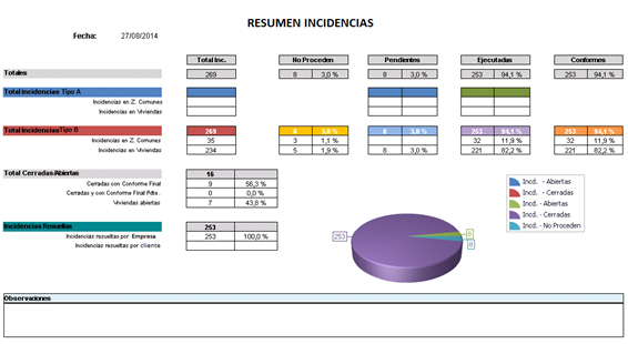 Informe Resumen Incidencias
